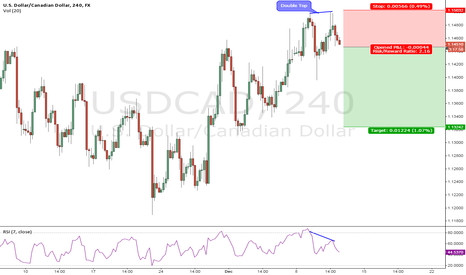 USDCAD: Double top#11-1202014#