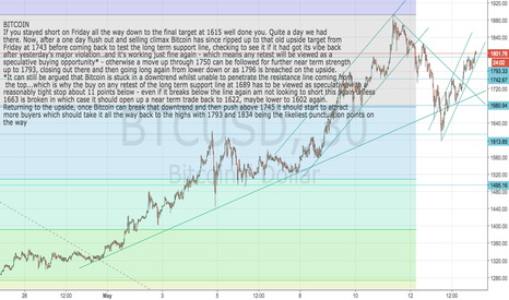 BTCUSD: Bitcoin: Back to the highs