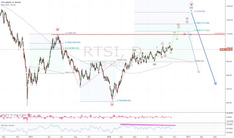 RTSI: RTS