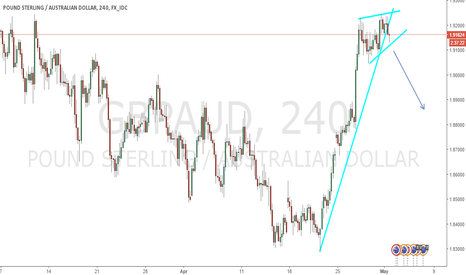 GBPAUD: waiting to break the channel