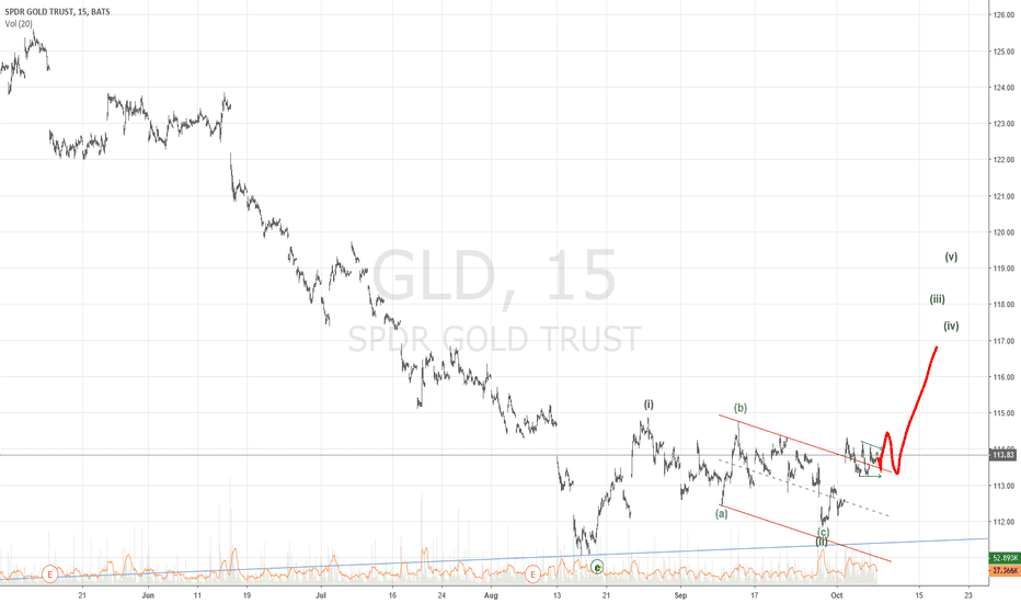 GLD: Short Term Gold Forecast