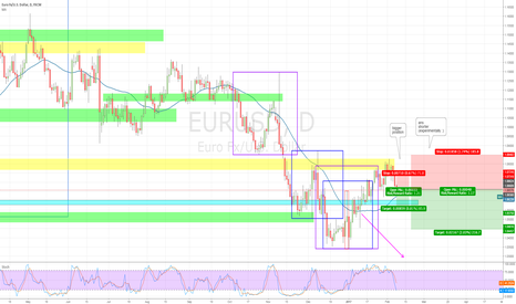 EURUSD: EURUSD D1 Short TP but also short SL - based on H1/H4