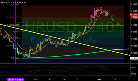 EURUSD: short  / target1 -1.11055 / target2 -1.09950