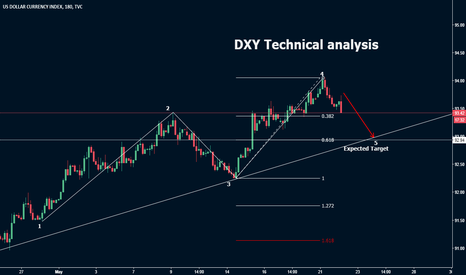 DXY: DXY Techical analysis