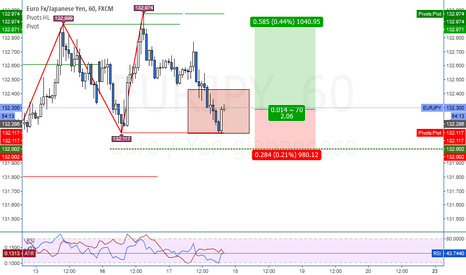 EURJPY: EUR/JPY Trend Continuation su H1