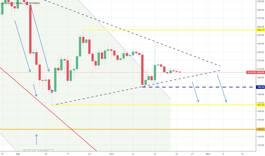 ETHUSD: ETHUSD: Waiting for the Triangle to break.