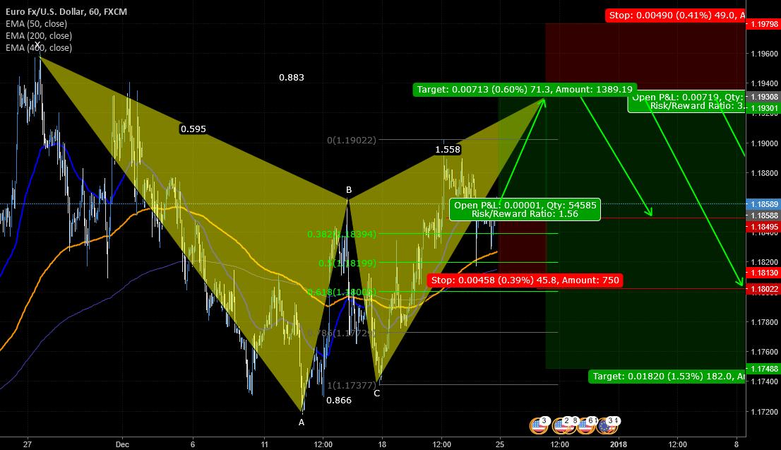 EUR/USD plan