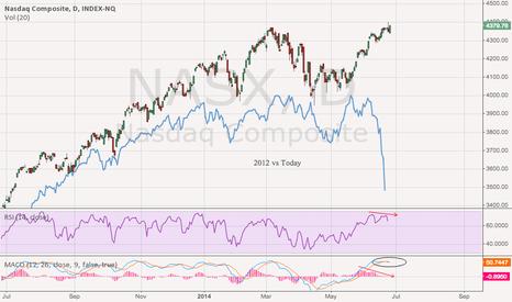 NASX: 2012 Pullback vs Today