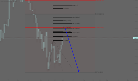 GBPCHF: GBPCHF: Short at the Fibonaccis