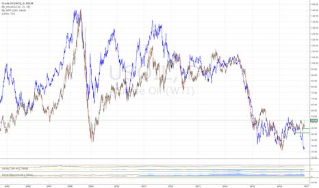 USOIL: LONG TERM OIL SHORT & USDCAD LONG: Dollar Strength