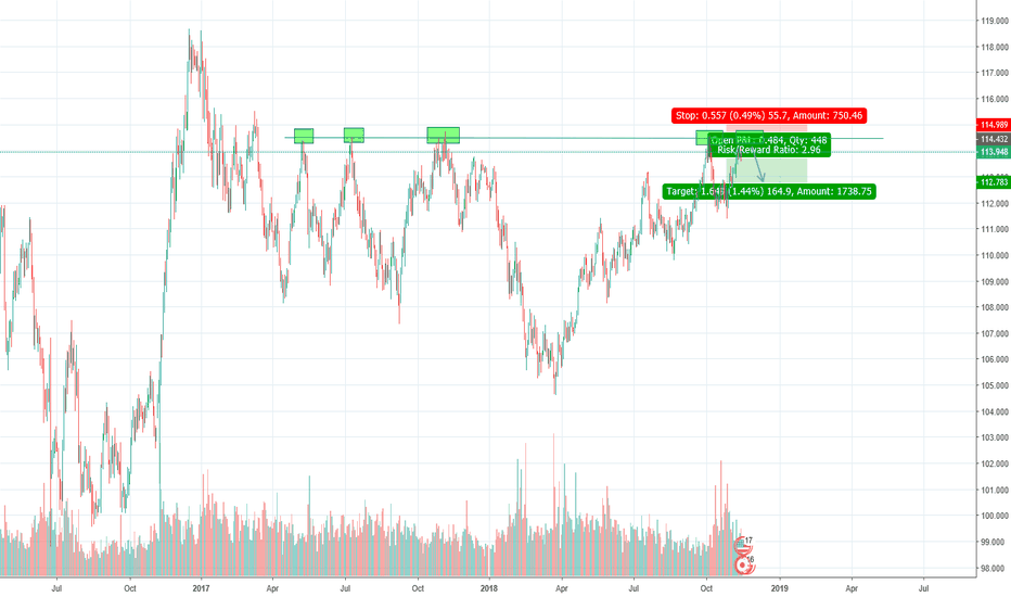 USDJPY: USD/JPY Sell Limit 3:1