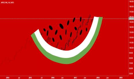 AAPL: AAPL progress | Watermelon | Chart art