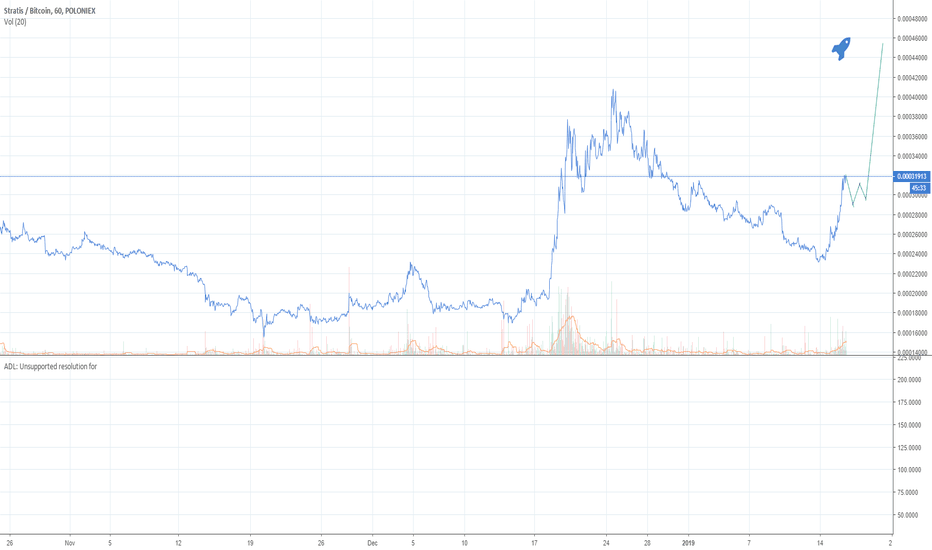 STRATBTC: Potential strat to the moon or at least to 40k?