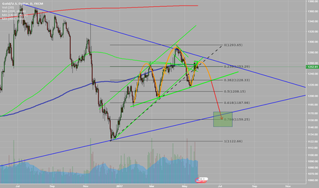 XAUUSD: Gold H&S possible play
