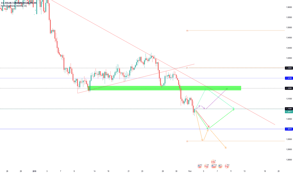 USDCAD: Projections Swing USDCAD (semaine dernière +80 pips)