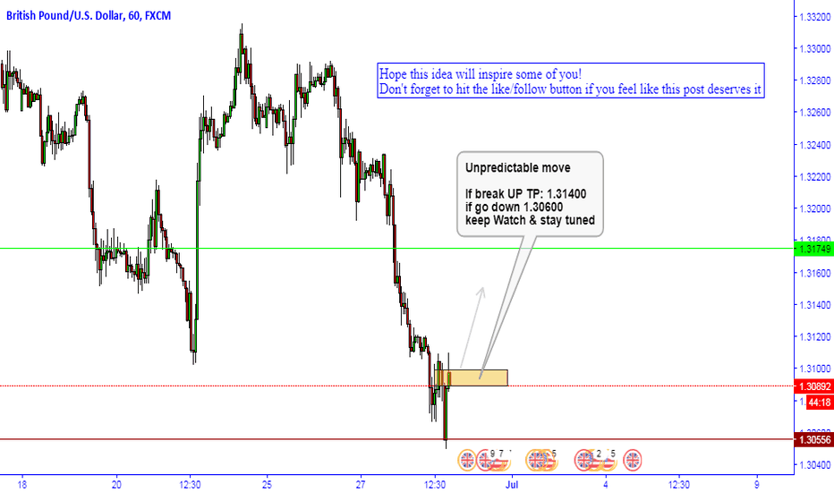 GBPUSD: GBPUSD Keep Watch