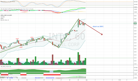 INTC: Intel just after 5 wave, about or just entered A wave
