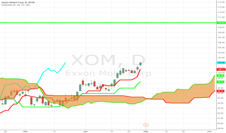 XOM: More Bullish Activity in XOM