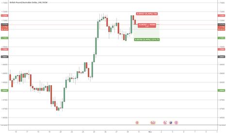 GBPAUD: GBPAUD Price reversal - Short