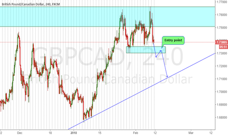 GBPCAD: GBPCAD 250 pips Target