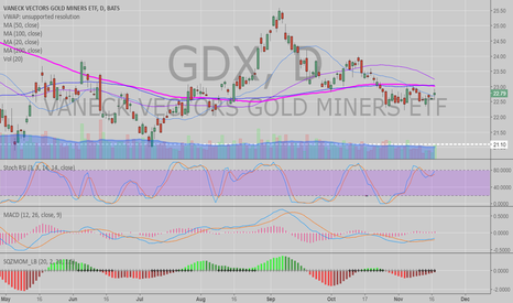 GDX: $GDX Gold Miner chart on daily indecisive with price under 200 M