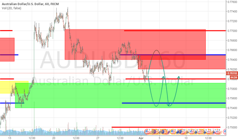 AUDUSD: AUDUSD SET UP