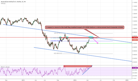 AUDUSD: AUD/USD heading for 0.9500?
