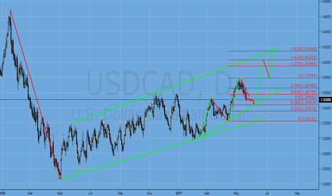USDCAD: usdcad, first short and then long !!!