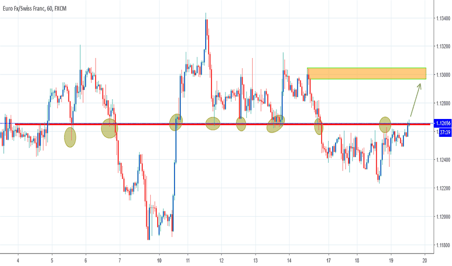 EURCHF: Try to trade the breakout