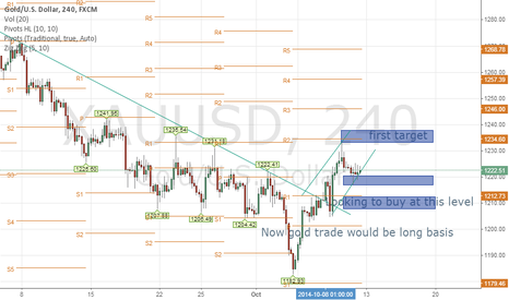 XAUUSD: Gold would be long basis