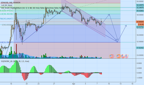 ETHUSD: ETHUSD ETHBTC My thoughts on the direction of ETH