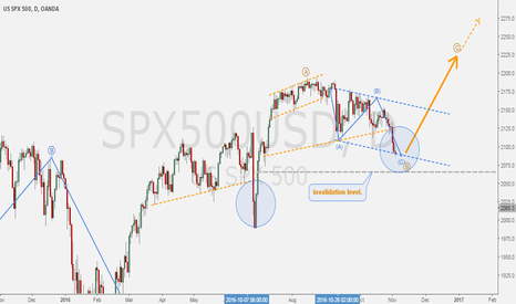 SPX500USD: S&P500 - Going up! (Update)