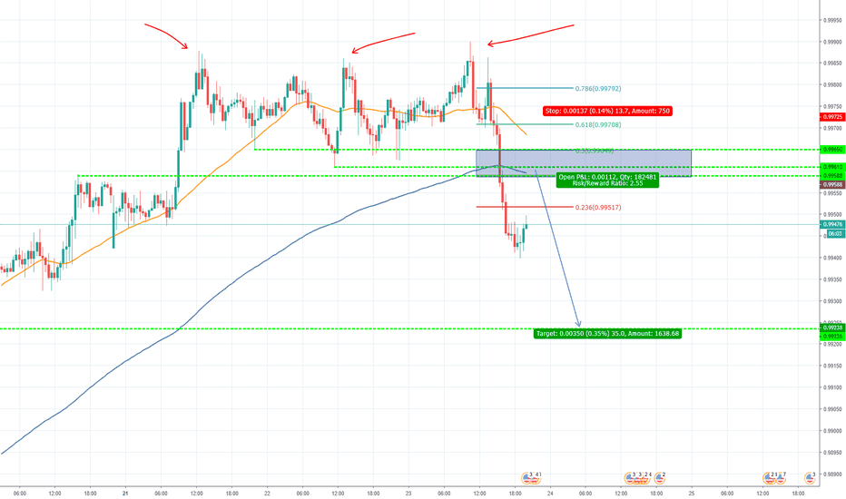 USDCHF: USD/CHF Triple Top and broken range. More down side expect.