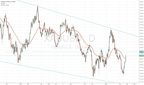 XAUUSD: 1225 Is Critical For XAUUSD