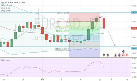 EURCAD: EURCAD - Sell Opportunity