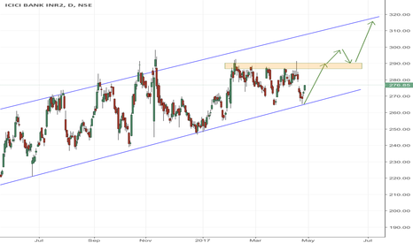 ICICIBANK: ICICI BANK NEAR CHANNEL SUPPORT!!!