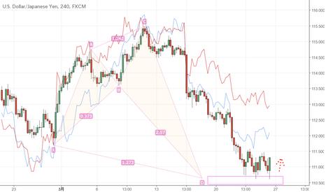 USDJPY: 条件は揃っているドル円