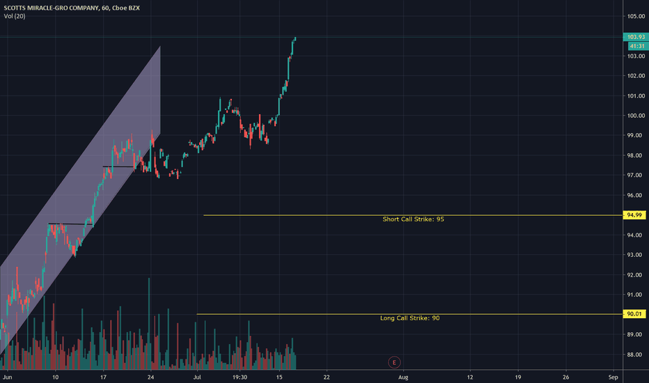 Vertical — TradingView