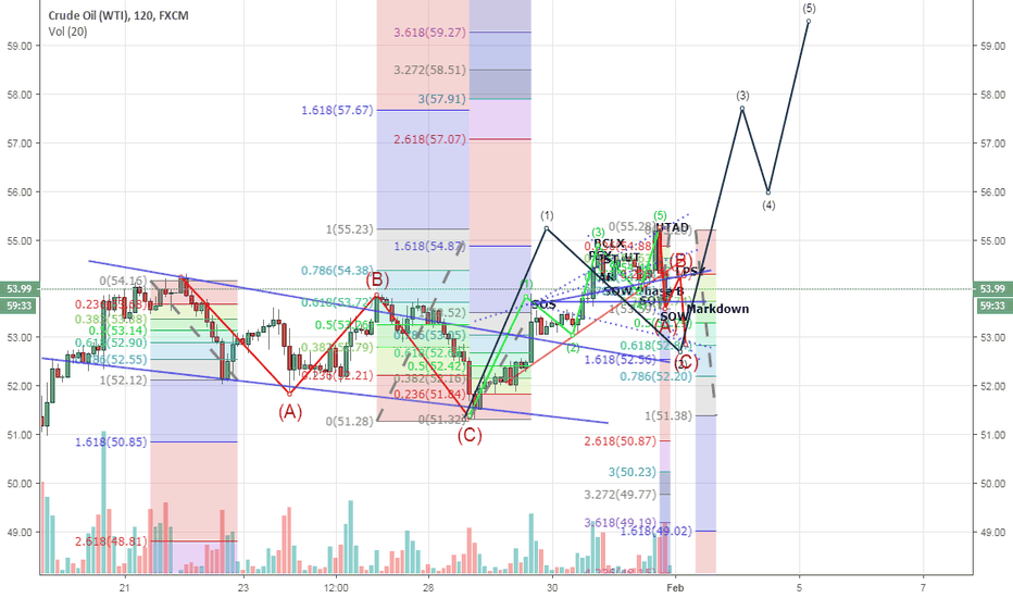 USOIL: H2 WTI / Crude low probability long scenario (Wyckoff / EW)