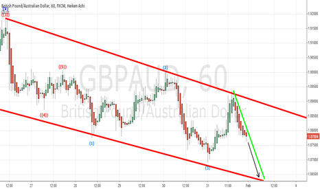 GBPAUD: GPB/AUD SHORT