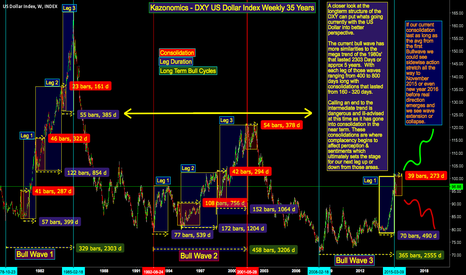 DXY: U.S. Dollar 35 Years of Weekly Bull wave Cycles