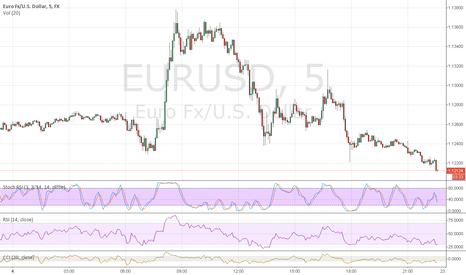 EURUSD: Don't say I didn't tell you so, TODAY SHORT!