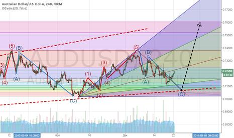 AUDUSD: AUD/USD - последний рывок на росте доллара.