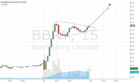 BBRY: Blackberry Limited