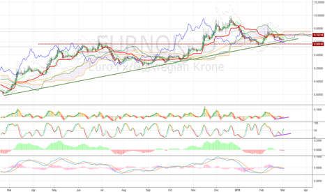 EURNOK: Buy some EURNOK