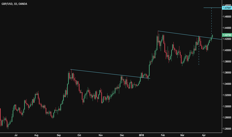 GBPUSD: Cup & Handle Breakout