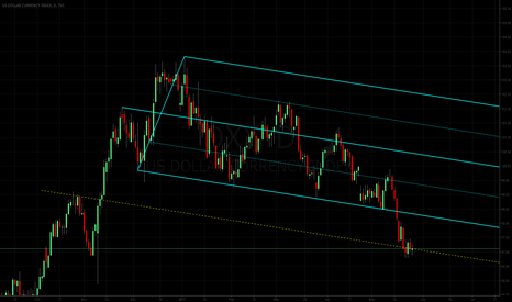 DXY: Dollar Index: (another way to look at) Median Line Studies
