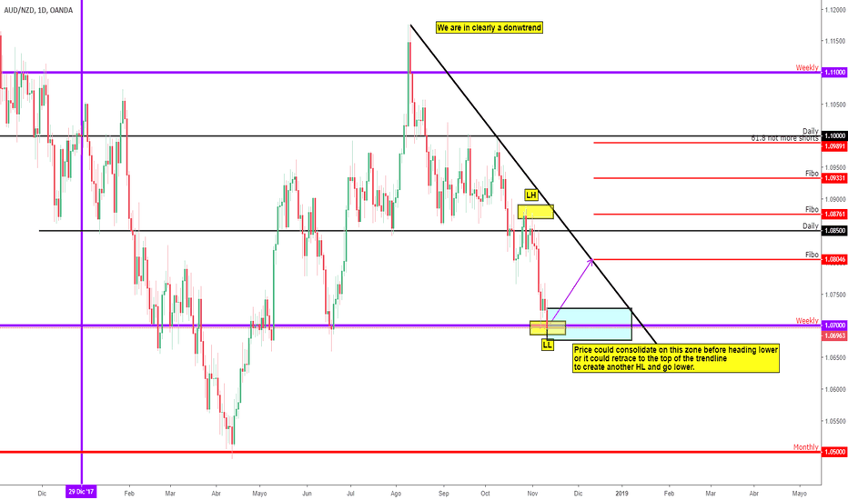 AUDNZD: AUDNZD analysis for @larrythetrader