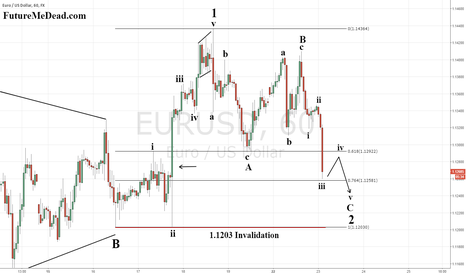 EURUSD: Correction Nearly Complete