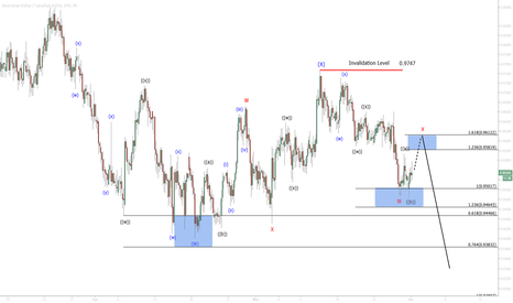 AUDCAD: $AUD/CAD 4 Hour Elliottwave Update 6/1/2015